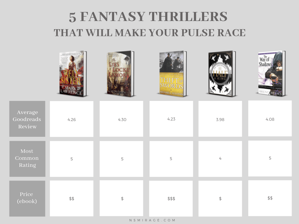 A comparison chart of the average rating, most common rating and price of these five fantasy thrillers
